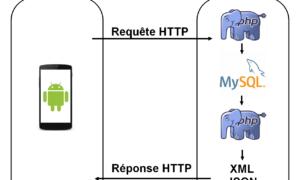 Comment-fonctionne-HTTP