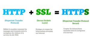 Comment-passer-HTTP-HTTPS
