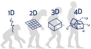 Evolution-Printing
